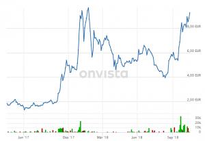 Cannabis Aktie Wertverlauf Diagram Graph