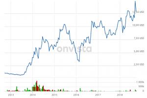Cannabis Aktie GW Pharmaceuticals Wachstum seit 2013