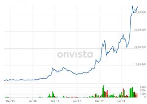 Cannabis Aktie Entwicklung Canopy growth Wachstum